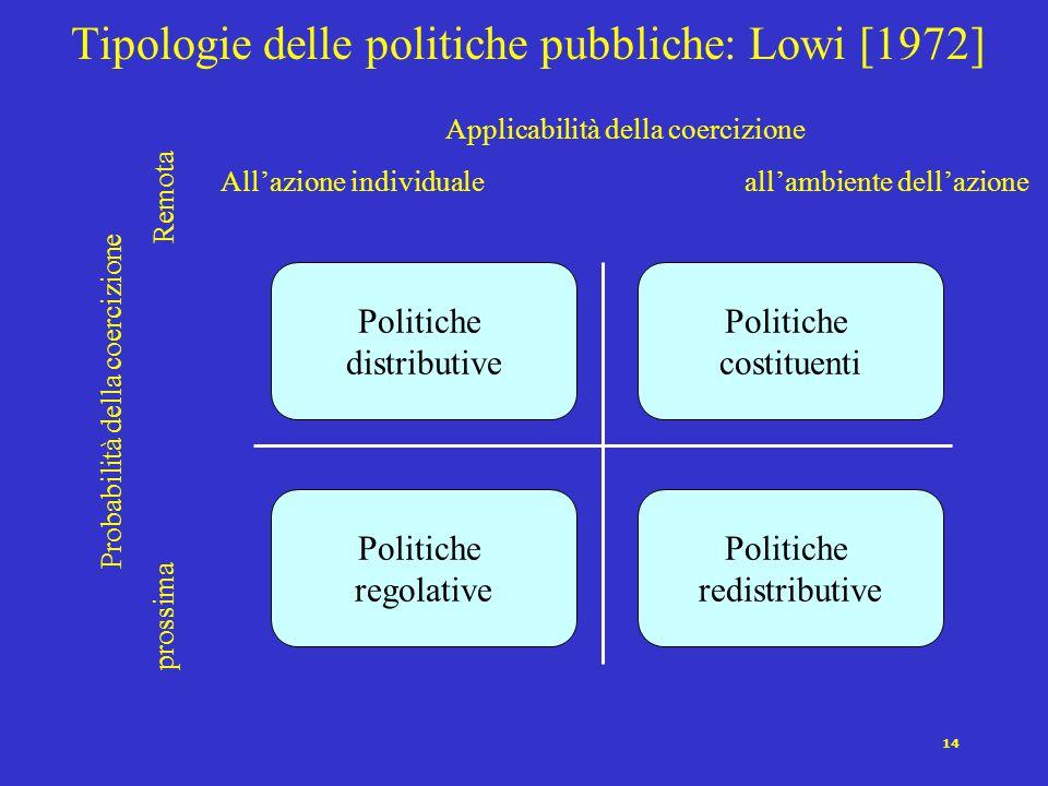 Tipologie delle politiche pubbliche: Lowi [1972]